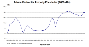 Private property prices have also been on longterm uptrend, and pauses in uptrend last for less than 5 years.