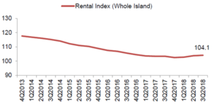 Rentals have been falling and staying low for the past few years and do not look set to bounce within the foreseeable future, from the Rental Price Index (RPI).