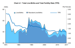 Low Total Fertility Rate has been prevalent for the past decade, which means unlikely growth in population from natural births.