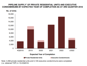 Private property pipeline supply figures provided by URA clearly shows a large glut of private properties headed our way in the coming few years.
