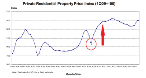 Property prices rebounded sharply and quickly in 2008 because the rush of en bloc money flooded the property market.